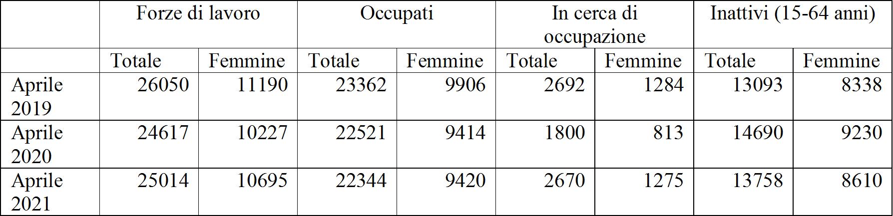 Tavola 1: Forze di lavoro, occupato, in cerca di occupazione ed inattivi (in migliaia)